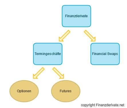 Finanzderivate Schaubild 1
