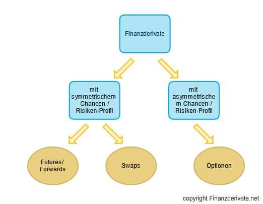 Finanzderivate Schaubild 2