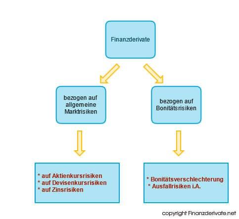 Finanzderivate Schaubild 3